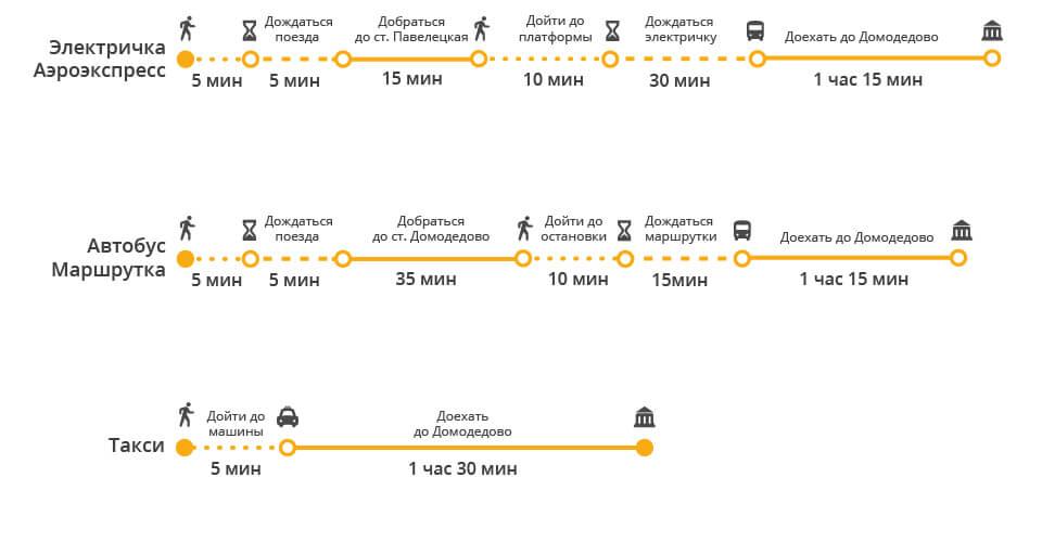 Как быстро добраться с Курского вокзала Москвы до Домодедово
